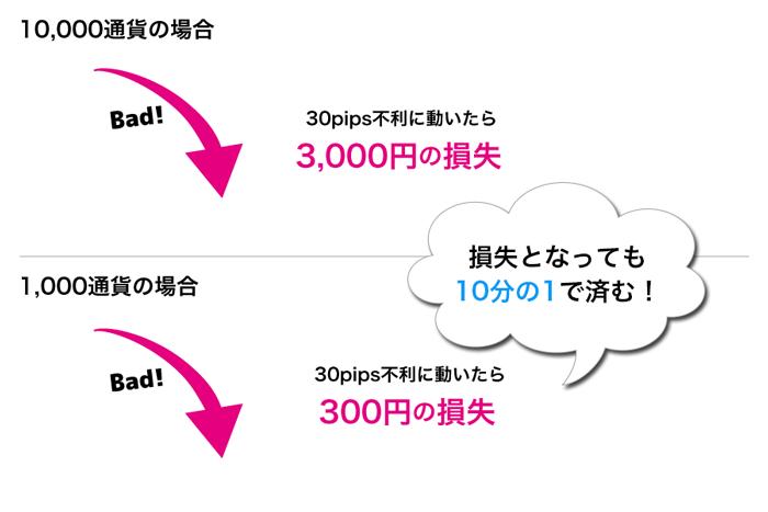 10,000通貨に比べ、1,000通貨なら損失となっても10分の1で済む!