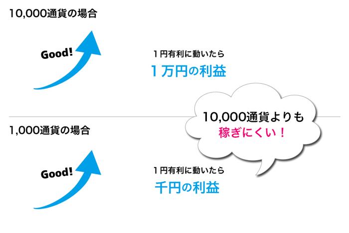 1,000通貨は10,000通貨よりも稼ぎにくい!