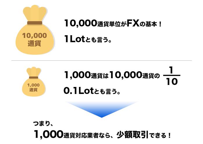 10,000通貨と1,000通貨の違い