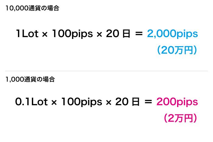 1,000通貨単位、10,000通貨単位それぞれで1円動いたときの損益