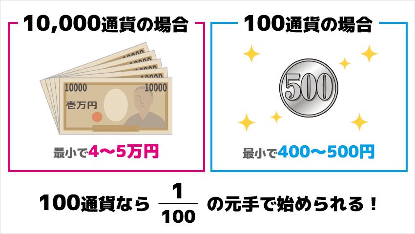 100通貨なら100分の1の元手(500円)で始められる!