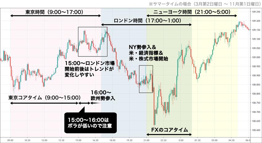 三大市場(東京、ロンドン、ニューヨーク)の時間帯と1日の値動き例