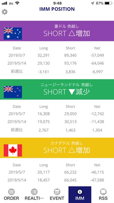 スマートフォンアプリ FX ORDERのIMMポジション(豪ドル、NZドル、カナダドル)