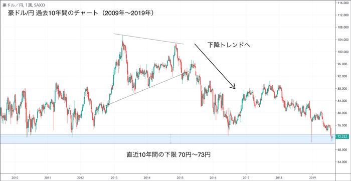 豪ドル/円 過去10年チャート