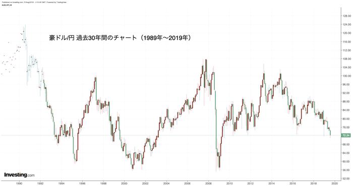 豪ドル/円 過去30年チャート