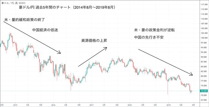 豪ドル/円 過去5年チャート