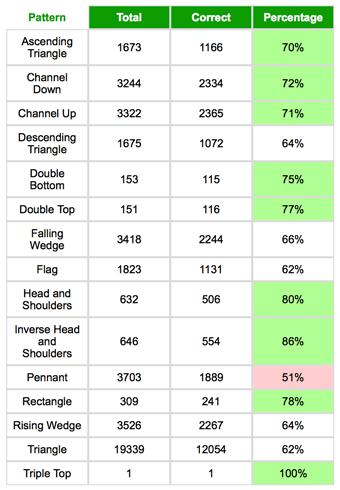 チャートパターンごとの的中率