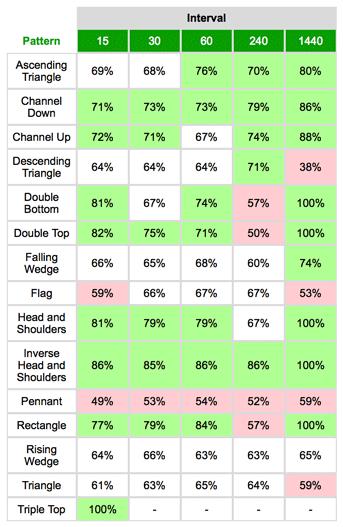 チャートパターン、時間足ごとの的中率