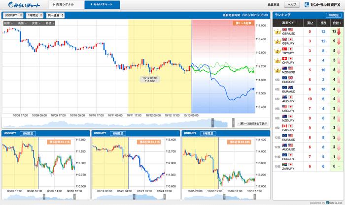 未来の値動きを自動で予測する、みらいチャート