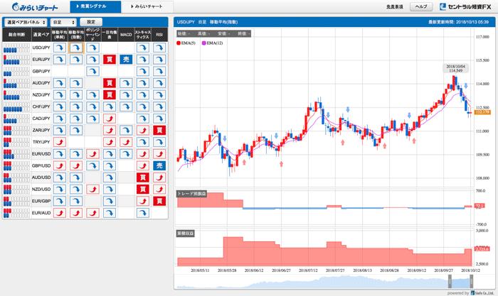 みらいチャートに搭載されたシグナルパネル、テクニカルチャート、売買シミュレーション