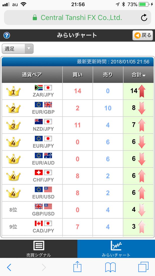 みらいチャートは全15通貨ペアと豊富な通貨ペアが魅力!