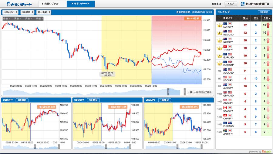 みらいチャートは、将来の値動きを予測してくれる分析サポートツール