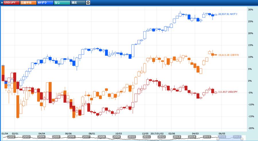 日本225、NYダウ、米ドル円のチャート