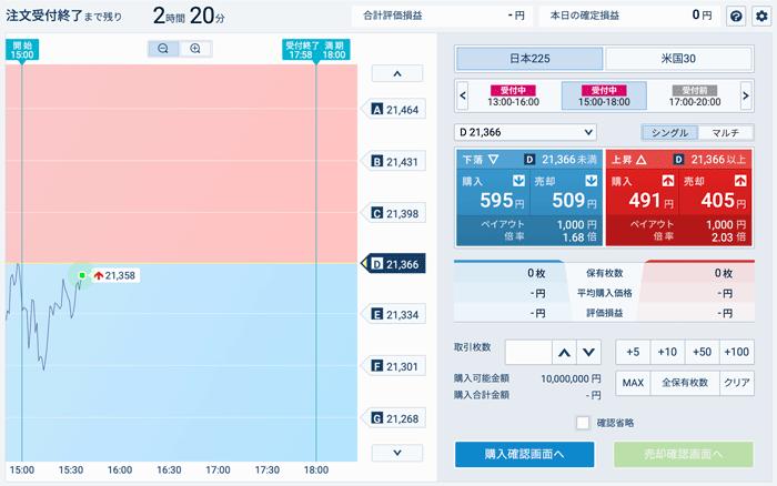 株価指数バイナリーオプションの取引画面