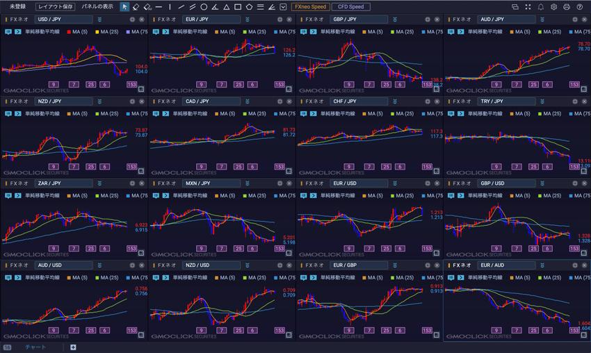 今動いている通貨探しに便利な最大16分割チャート