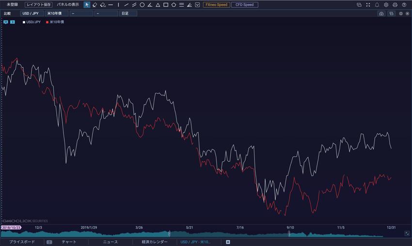 米ドル/円と10年米国債の比較チャート