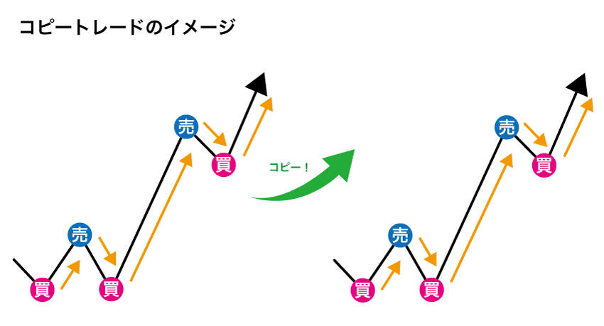 コピートレードの例