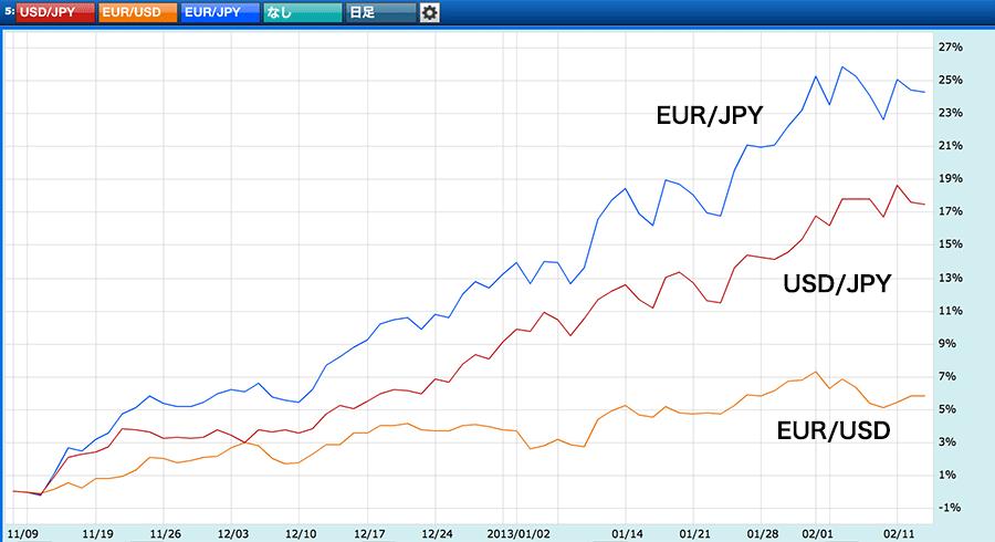 ユーロ/米ドルと米ドル/円の逆相関