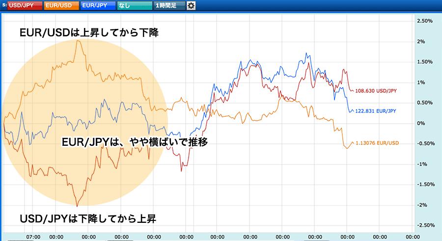 ユーロ/円が横ばいで推移するケース
