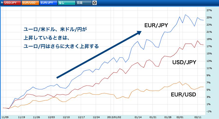 ユーロ/円の変動が大きくなるケース