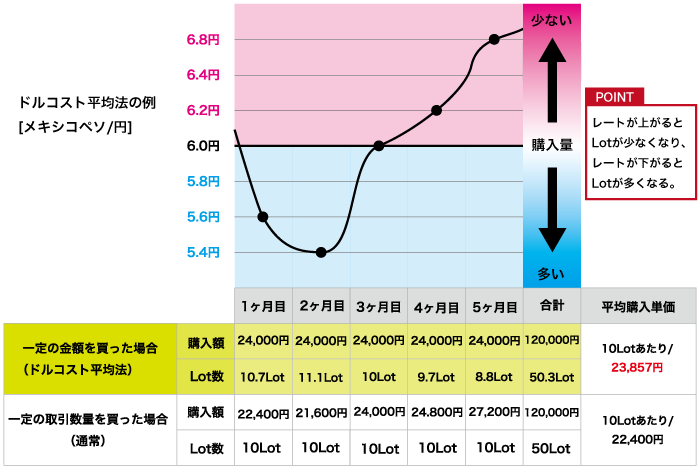FX版ドルコスト平均法(メキシコペソ/円)