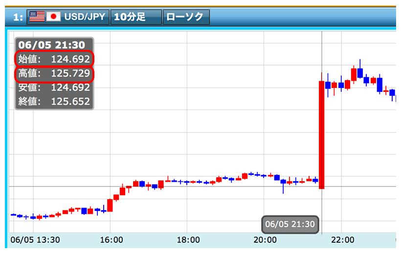 指標発表直後の為替レート