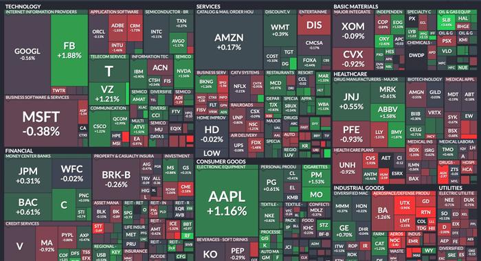 S&P500 セクター別ヒートマップ