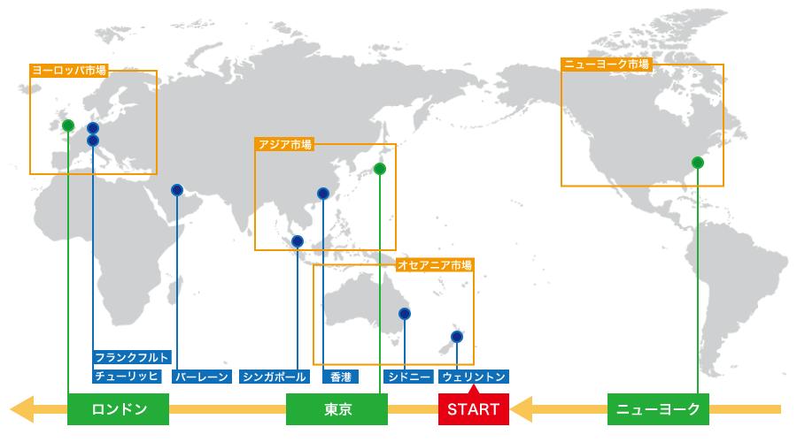 世界の外国為替市場の流れ