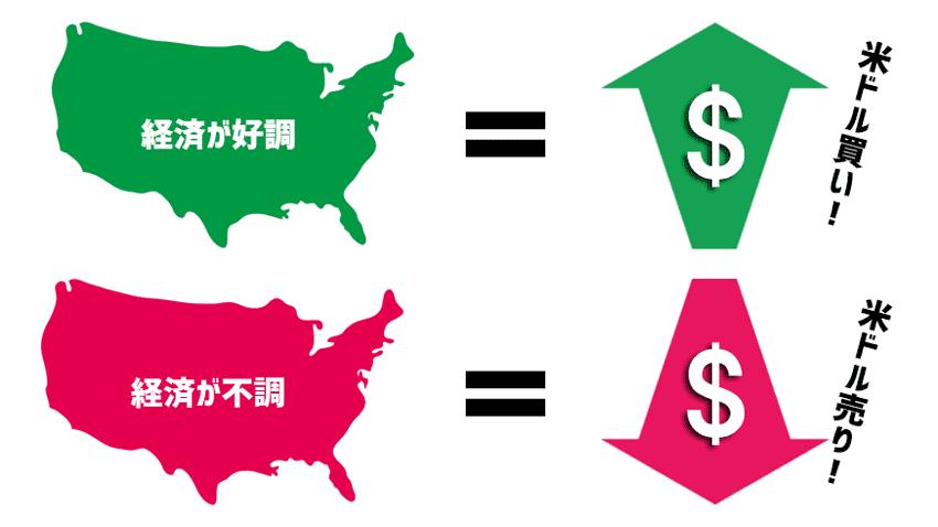 アメリカの経済が好調なら米ドル買い、不調なら米ドル売り
