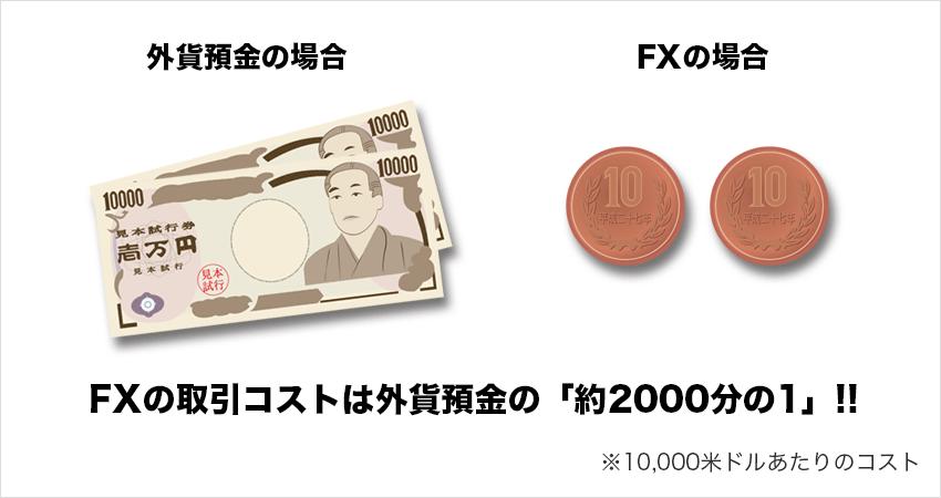FXの取引コストは外貨預金の「約2,000分の1」!!