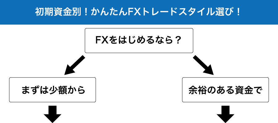 初期資金別!かんたんFXトレードスタイル選び!