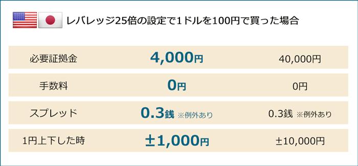 FXブロードネットは4,000円から取引できる