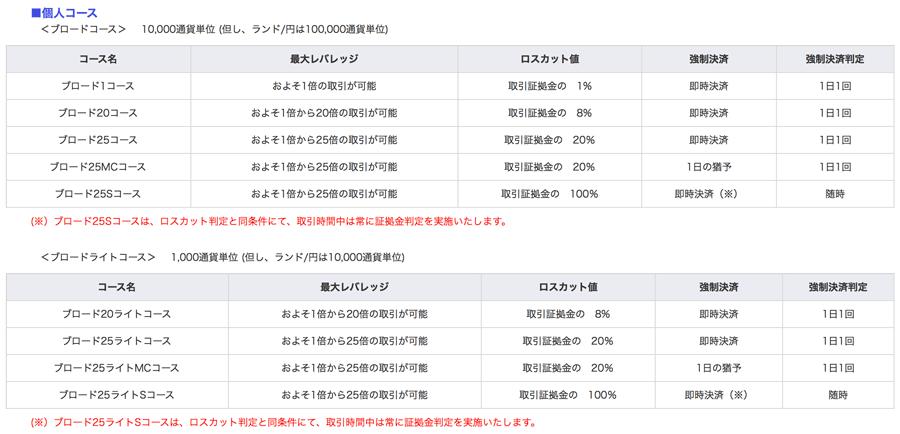 FXブロードネットの各コースのレバレッジとロスカット値