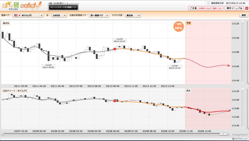 ぱっと見テクニカルは値動き予測に特化されたチャート補助ツール。