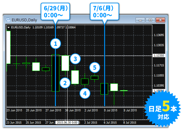 ゴールデンウェイ・ジャパンのMT4は日足5本を採用!