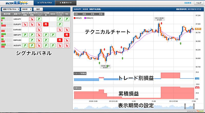 ゴールデンウェイ・ジャパンのシグナルパネルとテクニカルチャート
