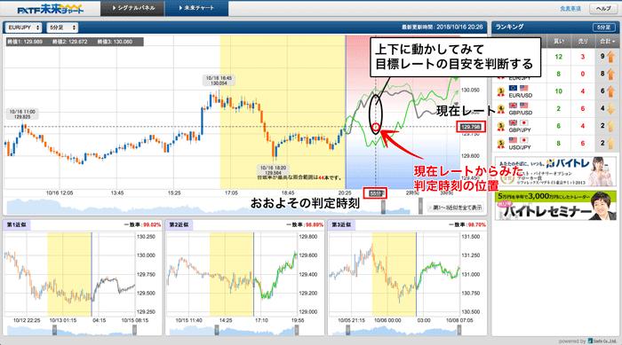FXTF未来チャートの未来予測部分で、目標レートと判定時刻を判断する