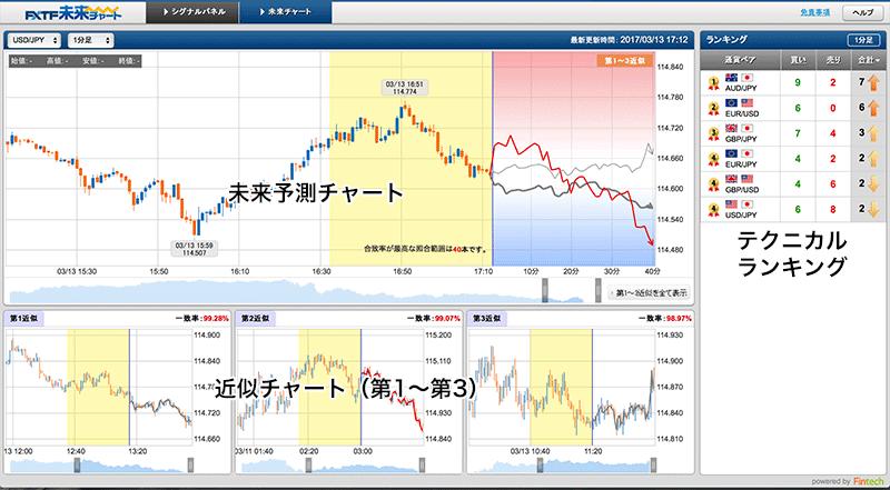 ゴールデンウェイ・ジャパンの未来チャート