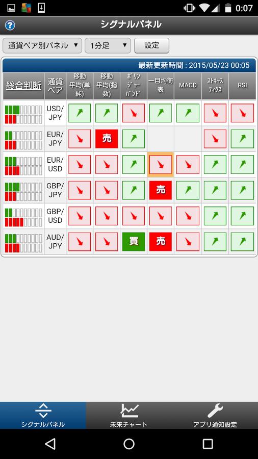 通貨ペア・指標毎に36パターンのシグナルパネルを用意。