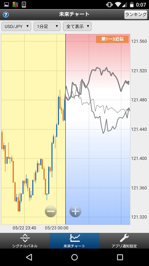 未来チャートは通貨ペア・足種ごとに確認できます。