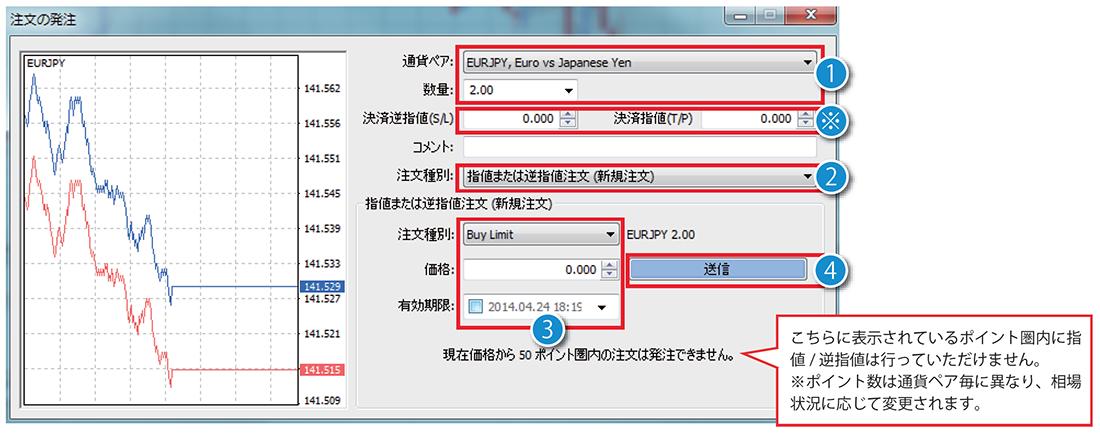 MT4で指値注文・逆指値注文をする方法