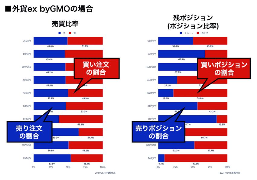 YJFX!の売買比率とポジション比率