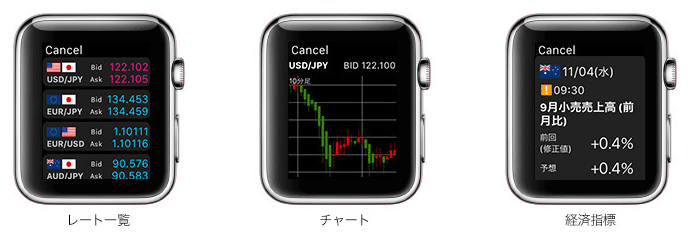 Apple Watch版・外為ネクストネオのレート一覧、チャート、経済指標。