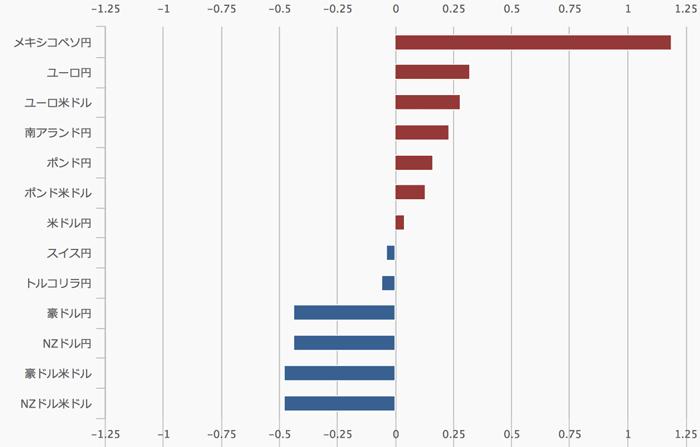 外為どっとコムのツール 騰落率(棒グラフ)