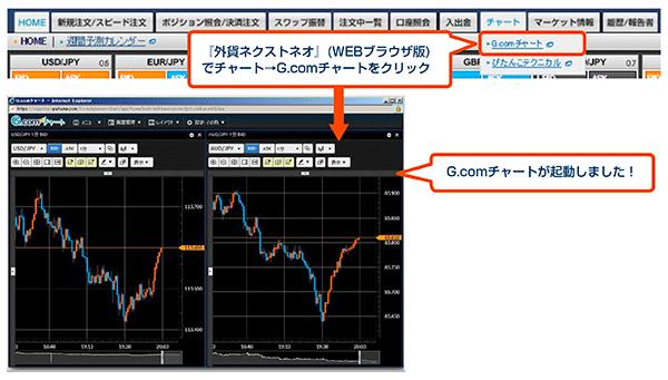 外貨ネクストネオで「チャート」→「G.comチャート」をクリックすると起動する