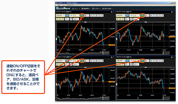 連動ON/OFF切り替えをそれぞれのチャートでONにすると通貨ペアBID/ASK、足種を連動させることができます