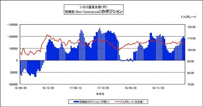 外為どっとコムのIMMポジション(日本円/米ドル、Non-Commercial)とドル円レート