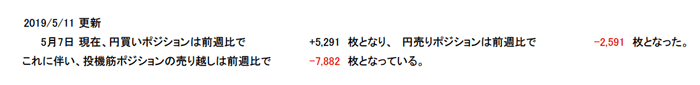 総建玉の変化もチャートで表示される。