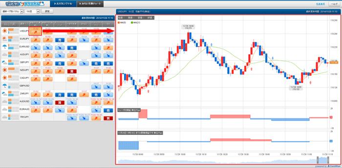 通貨ペアとテクニカル指標を選ぶと、チャートに表示される