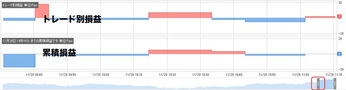 損益グラフで各テクニカル指標の成績をチェック